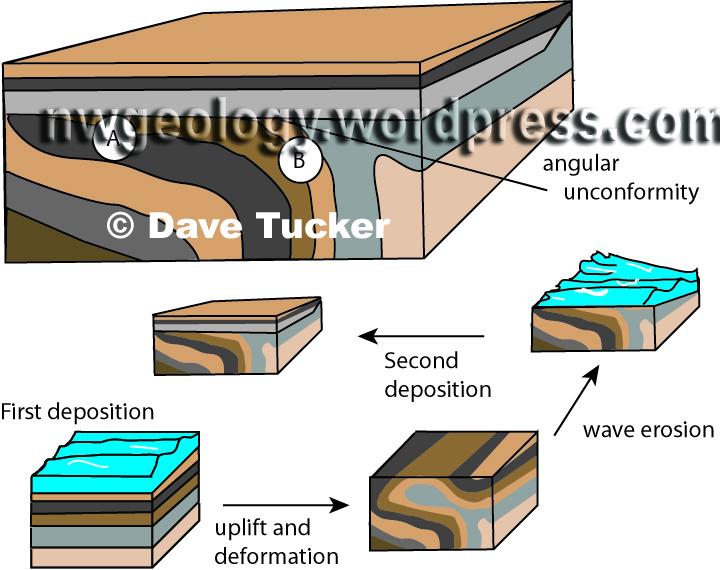 Unconformity Geology