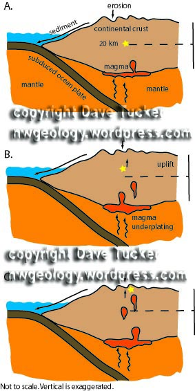 Figure 7 GUWW. This cartoon shows uplift of a rock that begins at the yellow star deep in the crust. Copyright Dave Tucker.