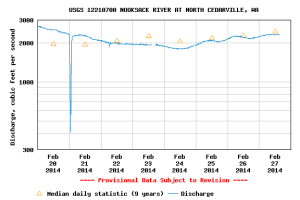 The Nooksack River gage at Cedarville (Nugents Corner) recorded a brief but sharp drop in discharge while the landslide dammed the river.