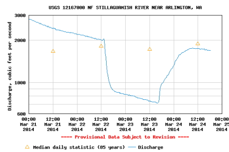 Stilliguamish gage data. Click to enlarge.